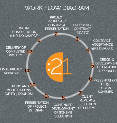 Lot:21 Design WorkFlow - Visual Communication Services