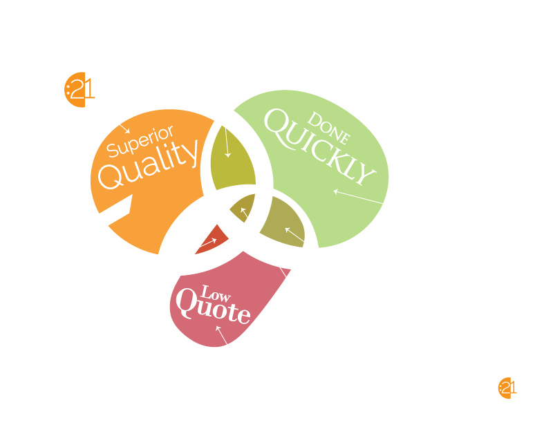 Design Dilemma Infographic - Pricing Requests